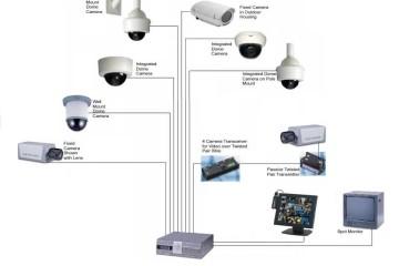 CCTV Sistemleri