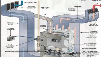 HVAC Otomasyonu